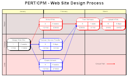 Pert cpm and wbs charts pert chart pert chart for a website design process ccuart Images