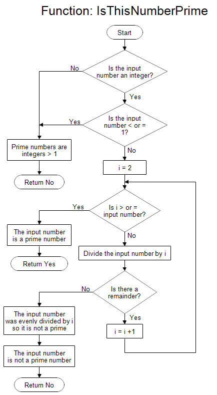 C questions and answers: Flow Charts
