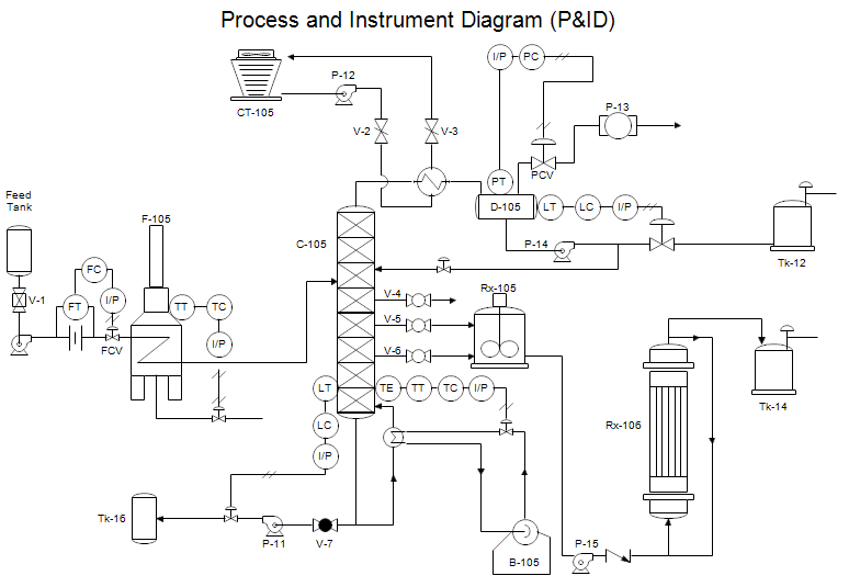 Process And Instrument Drawing on security control box