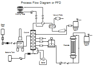 process flow diagram (pfd), process flow diagram