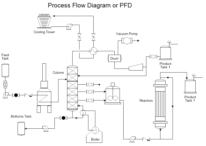 process flow diagram rh rff com draw process flow diagram software draw process flow diagram in word