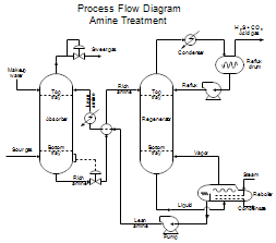 Process Flow Diagram for Amine Treating