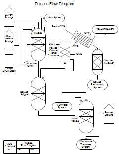 process flow diagrams (pfds) and process and instrument drawings (p&ids) application process flow diagram process of flow diagram #15