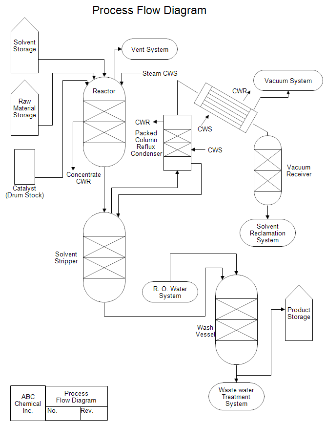Piping And Instrumentation Diagram Pid