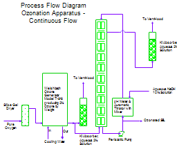 Process Flow Diagram for Ozonation