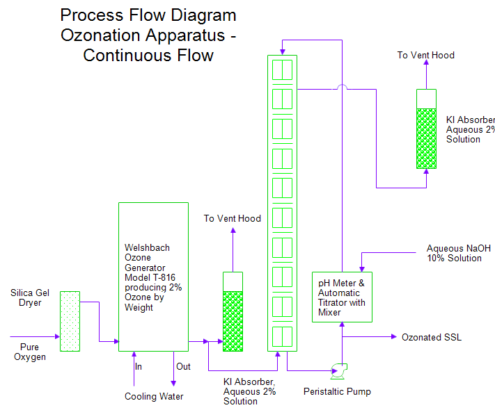 Process Flow Diagram Of A Continuous Flow Ozonation Apparatus