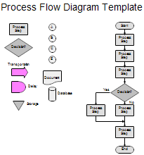 process maps and process mappingprocess flow diagram   template  click to enlarge image