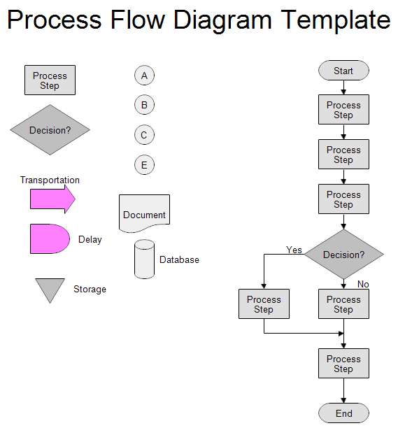 Attractive Process Flow Chart Template Throughout Procedure Flow Chart Template