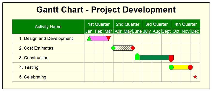 Gantt Chart Project Development
