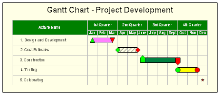 Gantt Charts and Project Schedules