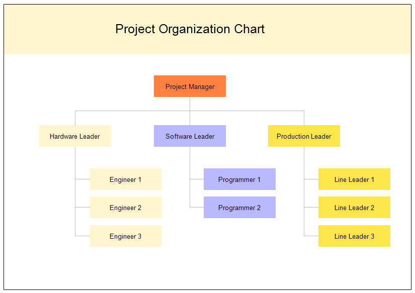 Sample Chart Templates project management organization chart template : Project Organization Chart