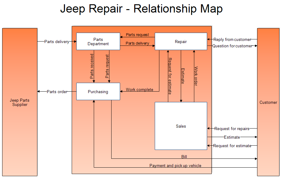 A Relationship Map