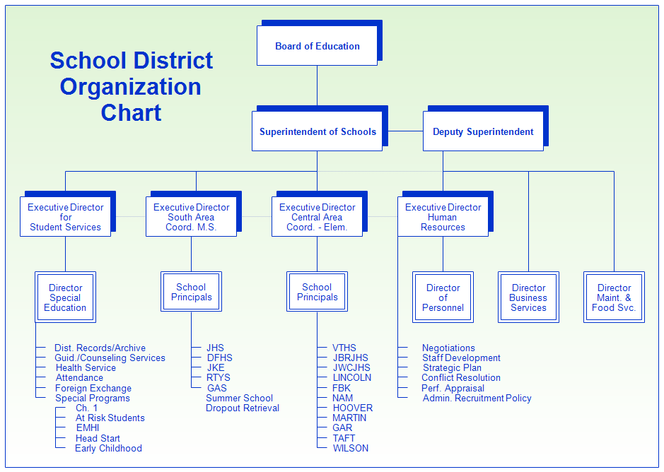 School District Organization Chart