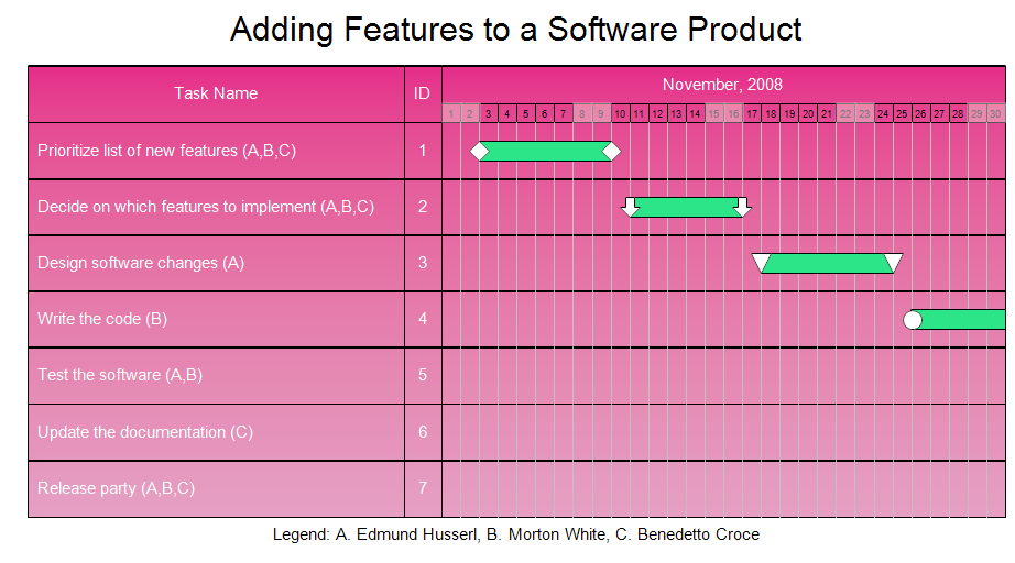Gantt Chart - Adding Features to a Software Product