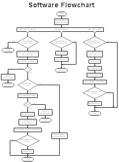 Software Flowchart, Software Flow Chart  Flow Sheet Templates