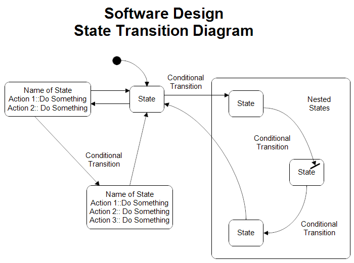 State transition diagram ccuart Image collections
