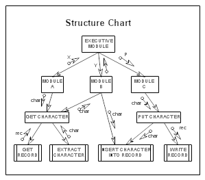 A Structure Chart