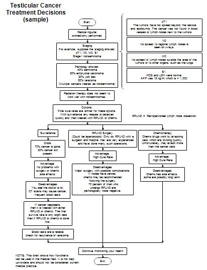 sample medical flowcharts
