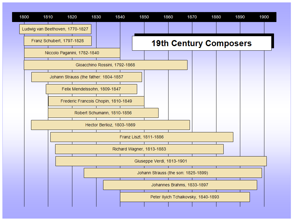 19th Century Composers