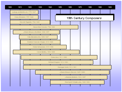 Timeline of 19th Century Composers