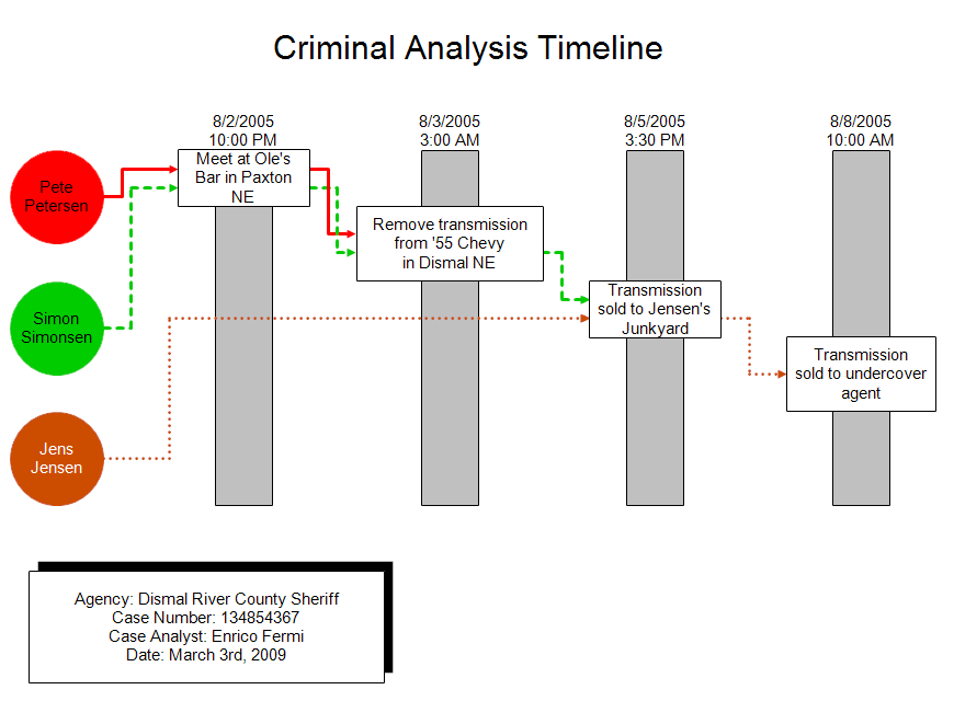 criminal analysis timeline event matrix