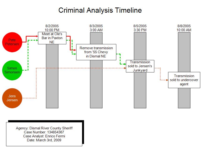 criminal analysis timeline event matrix. Black Bedroom Furniture Sets. Home Design Ideas