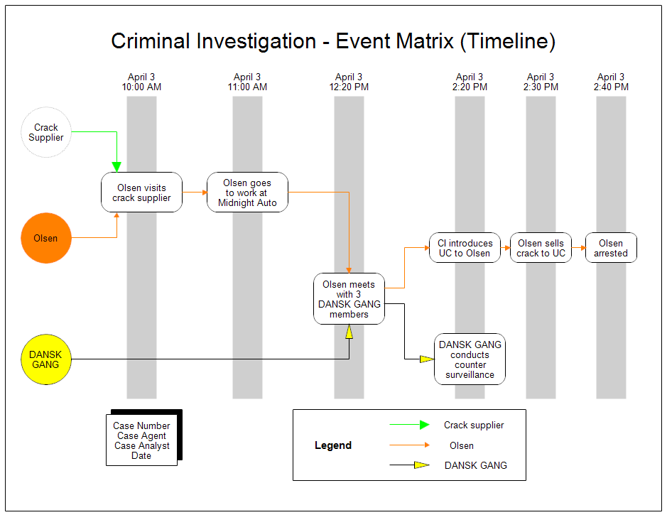 a timeline event matrix chart