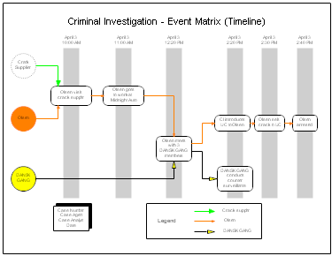 personal crimes analysis matrix I hope to be able to compare the maps of individual crimes to compile a  random neighborhood sampling matrix enables the generation of hierarchical.