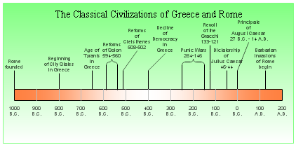 The Classical Civilizations of Greece and Rome Timeline