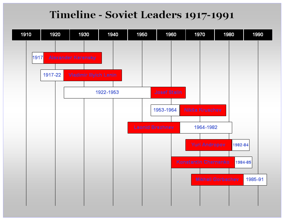 Timeline for the Soviet leaders 1917-1991