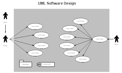 UML Software Design