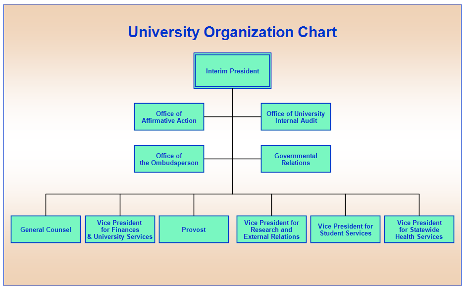 Organizational and Nonprofit Management university gide
