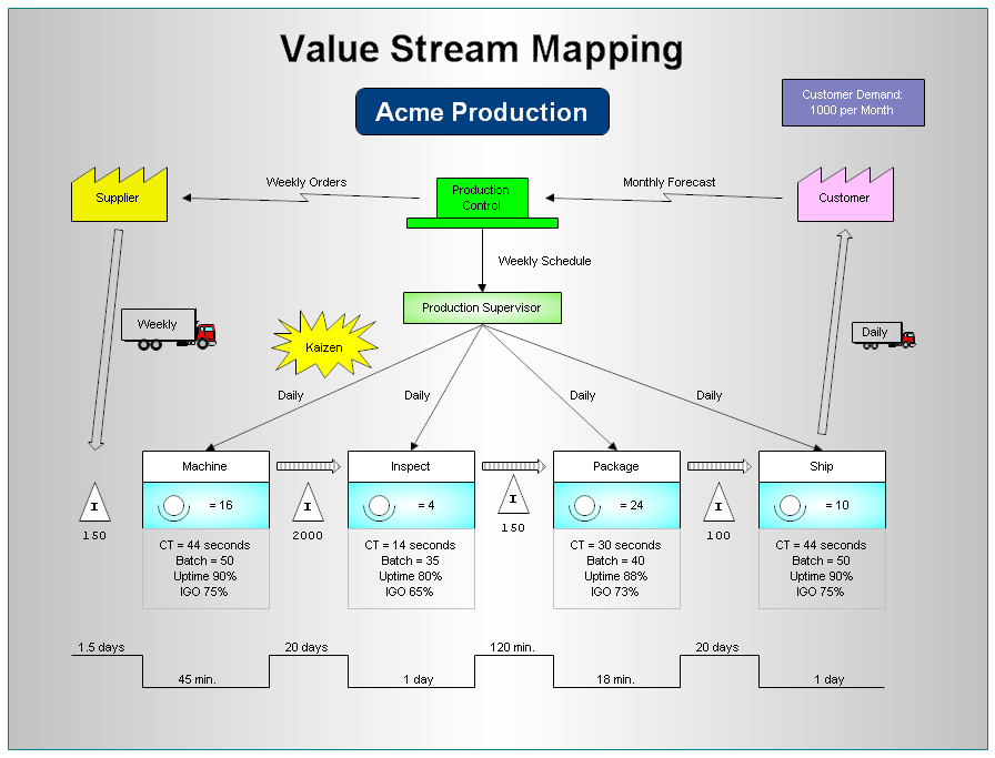 value stream mapping with rfflow