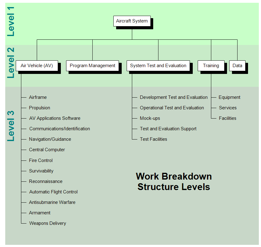 Work Breakdown Structure Chart WBS – Work Breakdown Structure Template