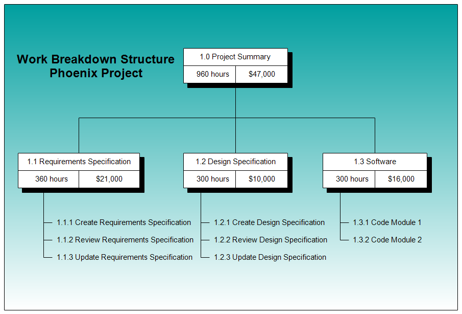 Work Breakdown Structure Chart (WBS)