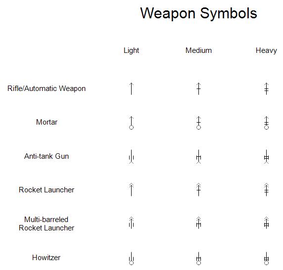 Military Symbols