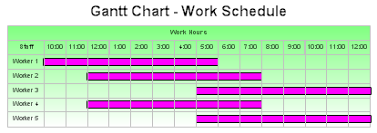 Gantt Chart - Work Schedule